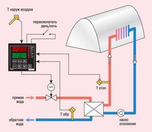 Схема тепличного отопления